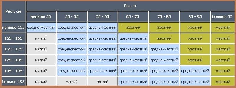 Таблица подбора матраса по жесткости, весу и росту