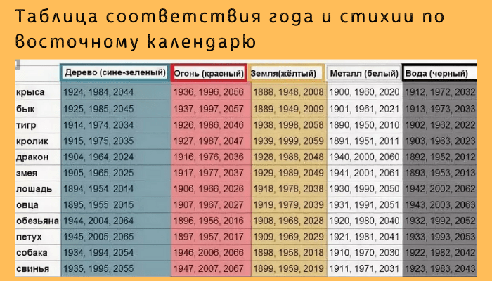 Таблица соответствия года по китайскому календарю и стихии